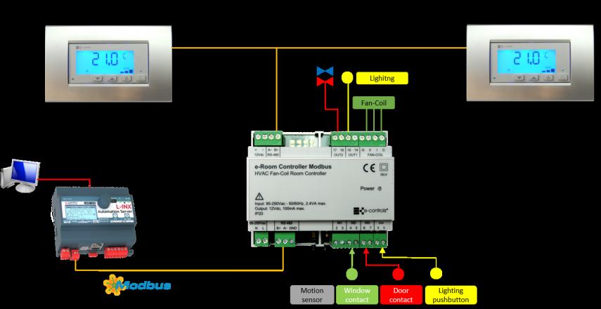 e-Room Controller 4E/5S Modbus | E-Controls.es