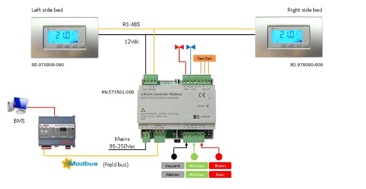 e-Room Controller 3I/5O Modbus | E-Controls es