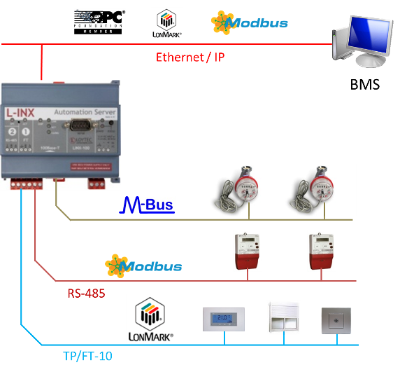 Building Real  munity Online With Free Apps in addition Multiprotocol Gateway Lonworks Modbus M Bus And Opc Building Automation also Mission Vision Values in addition Pune Metro Rail Project furthermore Enterprise Risk Management. on building management system